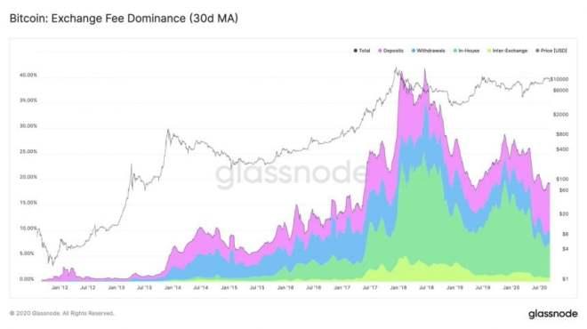 Los gráficos del reciente estudio demuestran que el porcentaje en tarifas de minería Bitcoin recibidos por los exchanges, está disminuyendo. Fuente: Glassnode