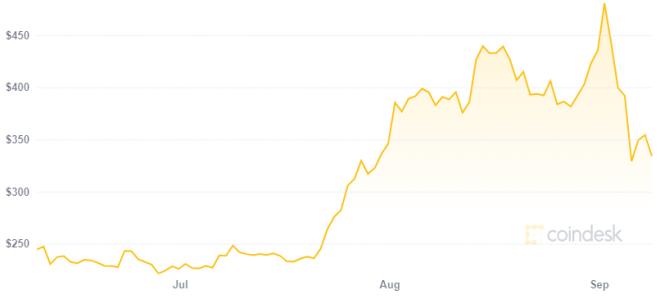 ¿Tron puede superar a Ethereum a pesar del alza en su precio y uso? Fuente: Coindesk