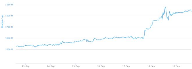 La capitalización de Wrapped Bitcoin no deja de aumentar. Fuente: CoinMarketCap
