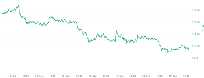El precio de Chainlink es un ejemplo de la volatilidad en el sector DeFi. Fuente: CoinMarketCap