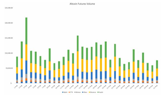 Gráfico del volumen mensual en los futuros de Altcoins. Fuente: Binance.