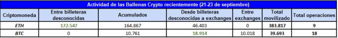 Resumen de la actividad de las ballenas cypto con BTC y ETH desde el lunes 21 de septiembre. Fuente: Whale Alert