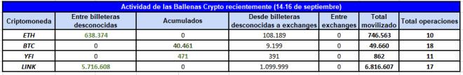 Cuadro resumen de la actividad de las ballenas crypto con ETH, BTC, YFI y LINK desde el 14 al 16 de septiembre de 2020, donde la acumulación de Bitcoin e YFI predomina. Fuente: Whale Alert