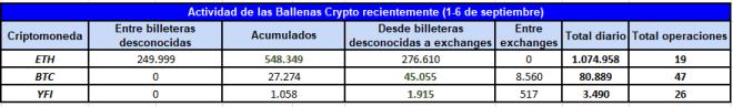Las ballenas crypto se han mantenido activas durante la primera semana de septiembre, principalmente con ETH, BTC e YFI. Fuente: Whale Alert