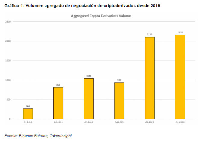 En esta gráfica puede apreciarse que el volumen agregado de negociación de criptoderivados ha dado un salto considerables desde 2019, cuando nace este proyecto.