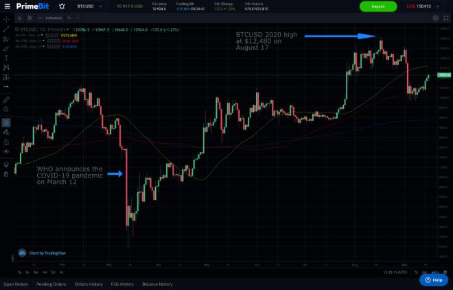 El BTC USD se mueve por encima de los SMA de 100 y 200 días, PrimeBit WebTrader