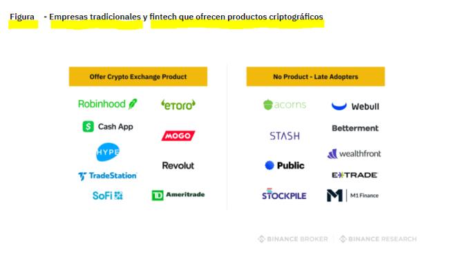 Estas son algunas de las empresas tradicionales y fintech que ofrecen servicios criptográficos, incluídos los de corredores de criptomonedas. Fuente: Binance Research