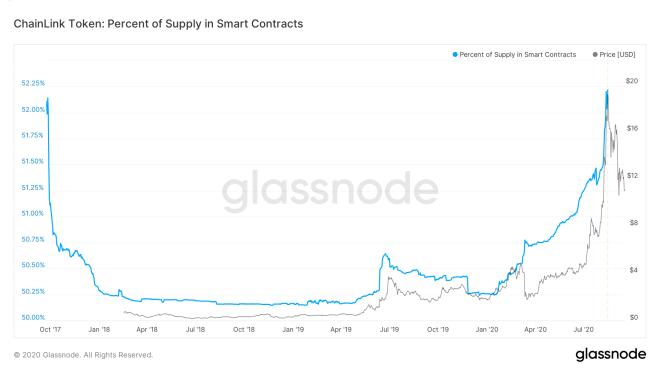 Cantidad de tokens LINK bloqueados en contratos inteligentes. Fuente: Glassnode.
