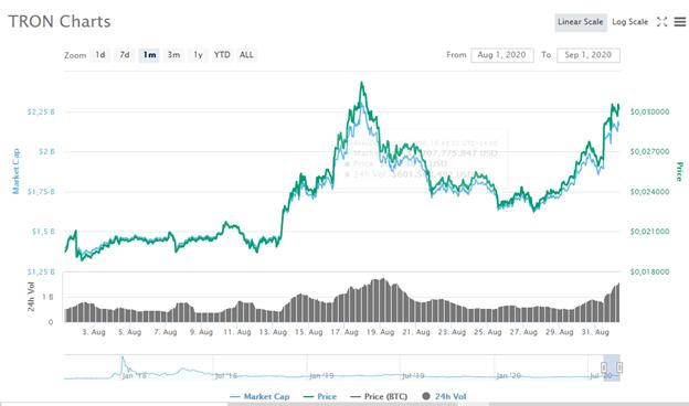 Gráfica mensual del precio de TRX, la criptomoneda nativa de TRON; la cual está con una tendencia al alza desde finales del mes de agosto. Fuente: CoinMarketCap