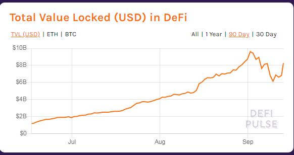 Total valor vloqueado en DeFi. Fuente: DeFi Pulse.