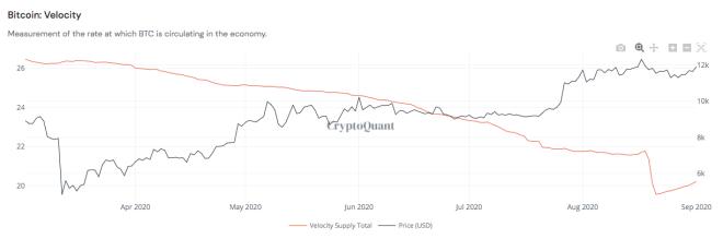 Oferta vs velocidad monetaria del Bitcoin. Fuente: CryptoQuant.