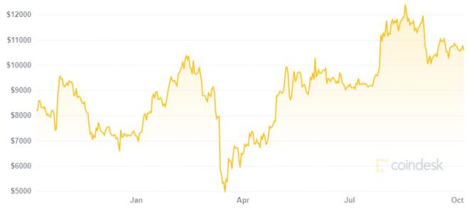 Bitcoin derrota la inflación con su precio. Fuente: CoinDesk
