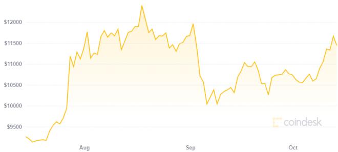 Según Fidelity Bitcoin es un activo único gracias a su precio. Fuente: Coindesk