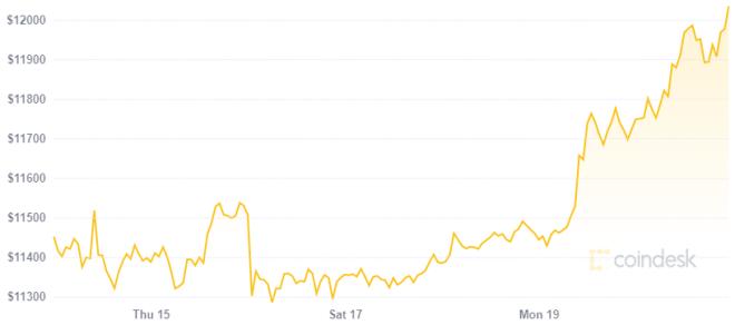 Precio de Bitcoin sube mientras acciones y dólar caen. Fuente: Coindesk