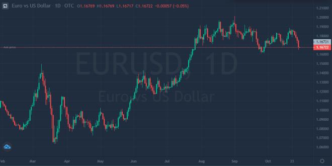 El euro cae a un mínimo de 4 semanas en el mercado Forex debido a las medidas tomadas por el BCE.