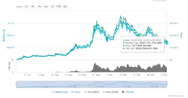 Gráfica trimestral del precio de YFI. Fuente: CoinMarketCap.
