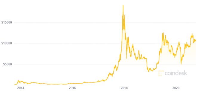 Para Scott Melker hodlear es más rentable que hacer trading gracias al aumento constante en el precio de Bitcoin. Fuente: CoinDesk