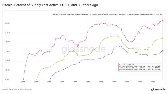 Hodlers controlan el 63% de los Bitcoins alguna vez minados. Fuente: Glassnode