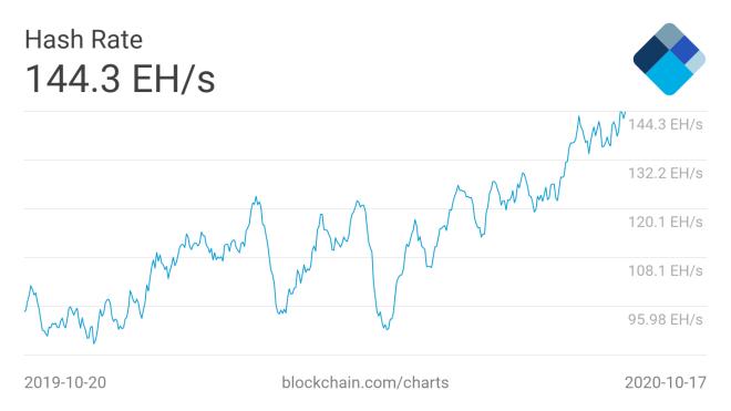 Hashrate de Bitcoin alcanza nuevo máximo histórico debido a la incorporación de nuevos equipos de minería, se trata de la más importante de las informaciones sobre esta área. Fuente: Blockchain.com