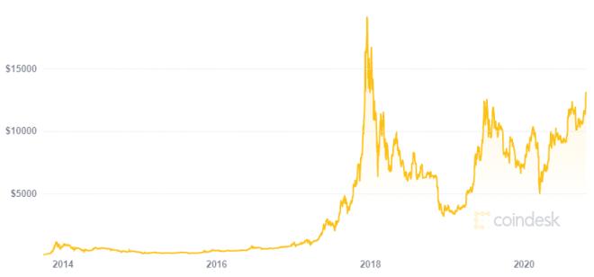Para Paul Tudor Jones invertir en Bitcoin es como invertir temprano en Apple. Fuente: Coindesk
