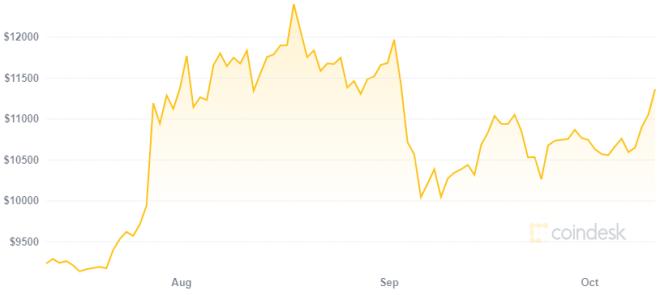 El valor de Bitcoin podría impulsar a los gobiernos a comprar Bitcoin. Fuente: Coindesk