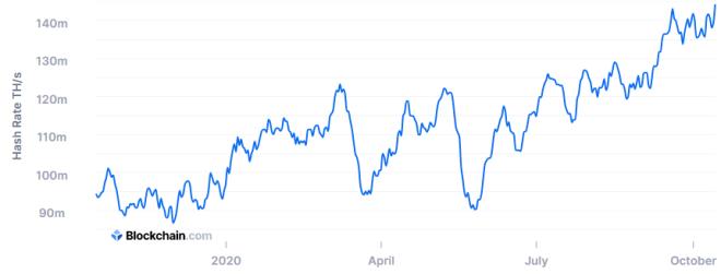 Tasa de Hash de Bitcoin alcanza un nuevo récord. Fuente: Blockchain.com