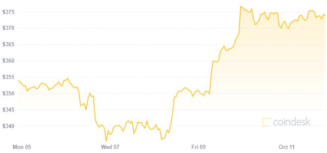 Uso de Ethereum se hunde a pesar de aumento en su precio en los últimos días. Fuente: CoinDesk