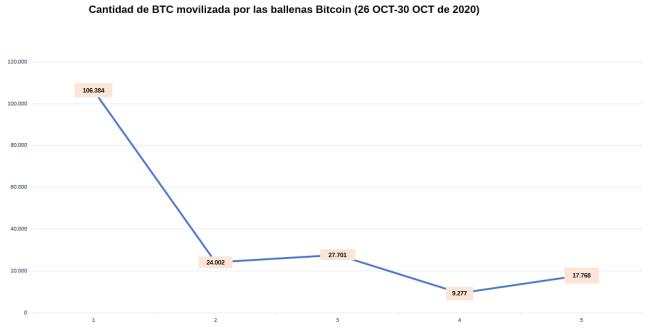 Flujo de la actividad de las ballenas Bitcoin durante esta semana demuestra una disminución en el impulso de movilización de BTC.