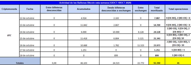 Cuadro resumen de la actividad de las ballenas Bitcoin desde el 12 de octubre hasta el 18 de octubre de 2020, donde se evidencia que acumularon una cantidad considerable de BTC. Fuente: Whale Alert