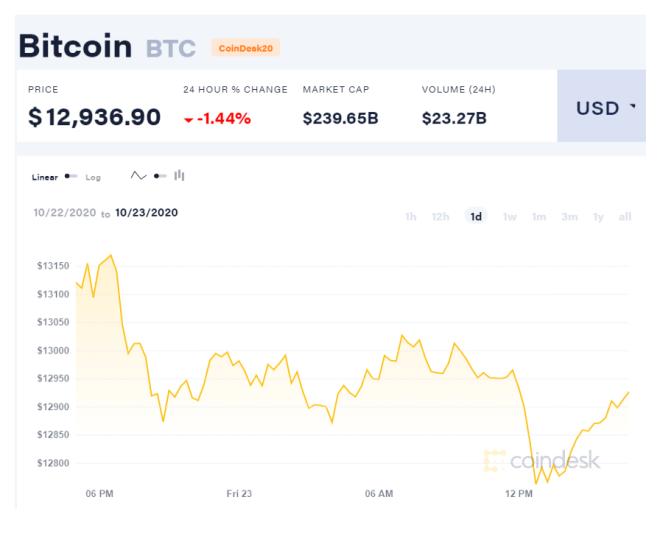 Las ballenas Bitcoin están llevando sus BTC a exchanges, y esto es el precedente usual de una liquidación que podría ejercer presión en el precio de la criptomoneda. Fuente CoinDesk