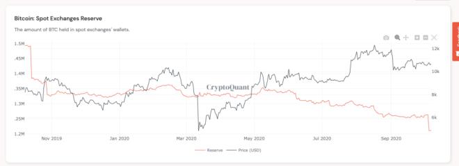 Cantidad de unidades de Bitcoin en Exchange y precio del mismo. Fuente: CryptoQuant.