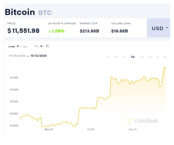 El precio de Bitcoin se ha mantenido aumentando en los mercados de criptomonedas, y la fortaleza del dólar estadounidense puede ser un factor influyente en la continuidad de esta tendencia. Fuente: CoinDesk