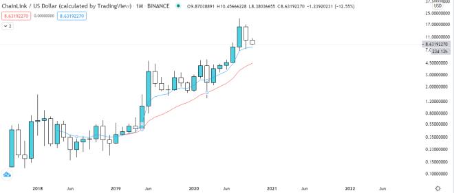 Gráfico mensual del precio de Chainlink vs Dólar estadounidense. Fuente: TradingView.