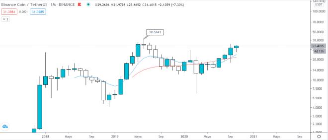 Gráfico mensual del precio de Binance coin. Fuente: TradingView.