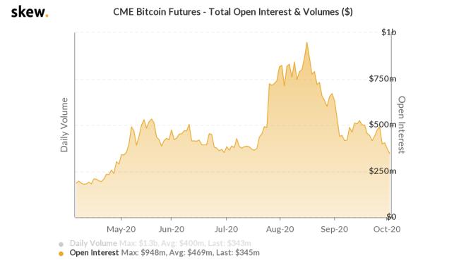 DeFi hunden intereses abiertos en futuros de Bitcoin. Fuente: Skew