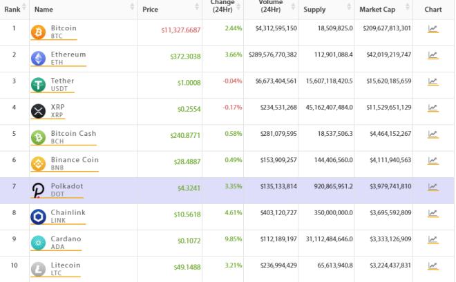 Top 10 del mercado crypto amanece verde. Fuente: Crypto Online.