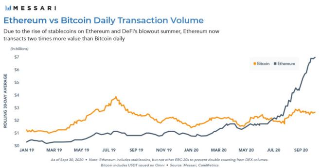 Volumen de transacciones diarias en Ethereum y Bitcoin. Fuente: Messari.