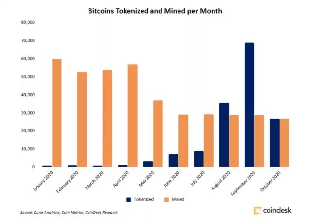 Más de 360 millones de dólares en BTC entraron a Ethereum en octubre. Fuente: CoinDesk