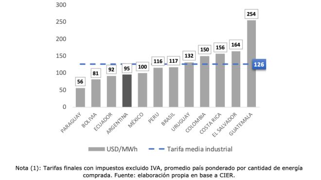 Los países con facturas eléctricas más costosas, son los más perjudiciales para ejercer la minería de Bitcoin.