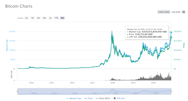 The price of Bitcoin is very close to hitting its all-time high.  Source: CoinMarketCap.