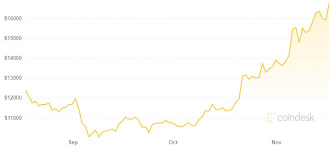 Maisie Williams compra algunos Bitcoin en medio del rally en su precio. Fuente: Coindesk