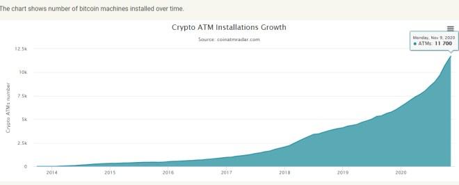 El número de cajeros de Bitcoin en todo el mundo, continúa aumentando a un ritmo aproximado de uno por hora. Fuente: CoinATMRadar