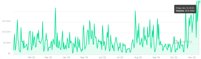 According to the volume of transactions on itBit, PayPal is still behind Binance in the United States.