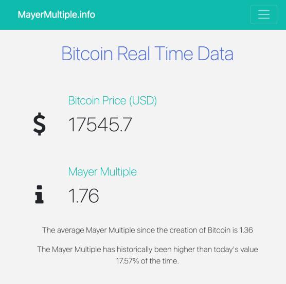 Indicador Mayer Multiple podría sugerir una burbuja para Bitcoin. Fuente: MayerMultiple.info