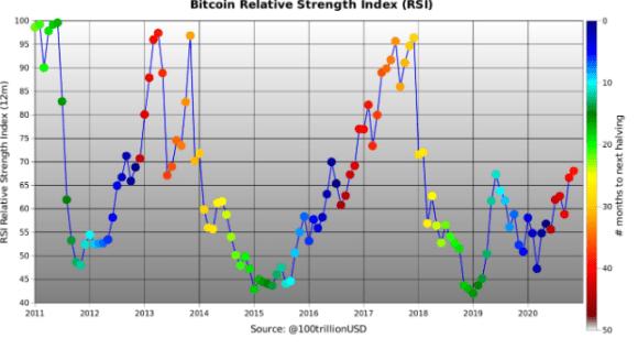 Índice de fuerza relativa de Bitcoin. Fuente: @100trillionUSD.