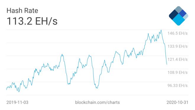 La caída del hash rate de Bitcoin, es una de las informaciones más destacadas de esta selección de noticias sobre minería digital. Fuente: Blockchain.com