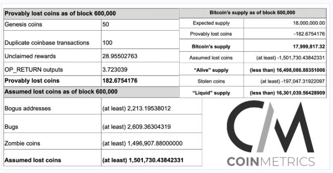 Probable suministro líquido de Bitcoin. Fuente: CoinMetrics.