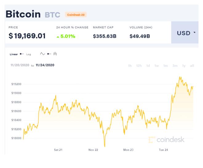 Gráfica del precio de Bitcoin. Fuente: CoinDesk