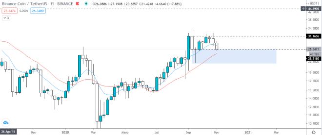 Gráfico semanal de Binance coin mientras su precio tiende a la baja. Fuente: TradingView.