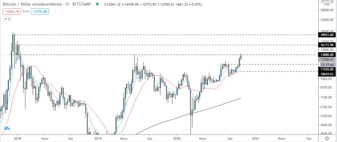 Análisis del precio del Bitcoin para determinar si es momento de comprar. Fuente: TradingView.